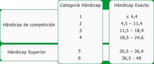 distintas categorias nacionales de handicap de golf